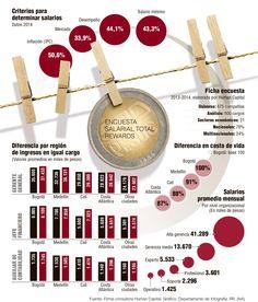 Criterios para Determinar Salarios #Laboral