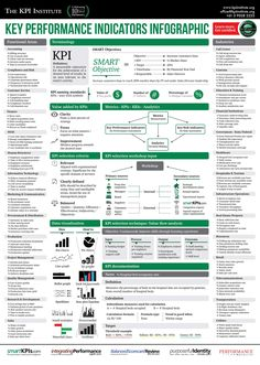 Key Performance Indicators Infographic