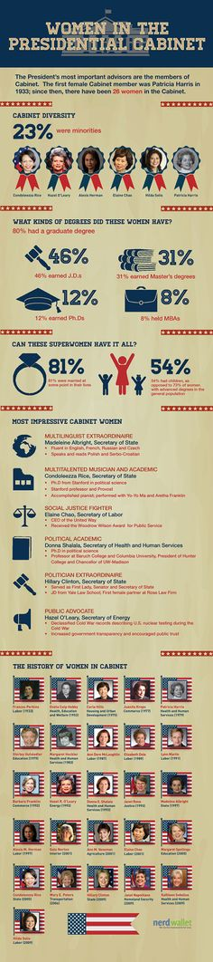 This #infographic about women in the Presidential Cabinet shows that we have a long way to go--but it's also inspiring! Check out boundary-breaking female Cabinet members going back to 1933.