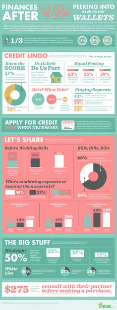 "Finances After ""I Do"" - Taking a Peek Into Newlyweds' Wallets by Column Five , via Behance"