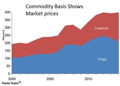 Get live commodity market prices, commodity futures price, trading tips, agricutral news, commodity prices of oilseeds etc. To know more sign-up free.