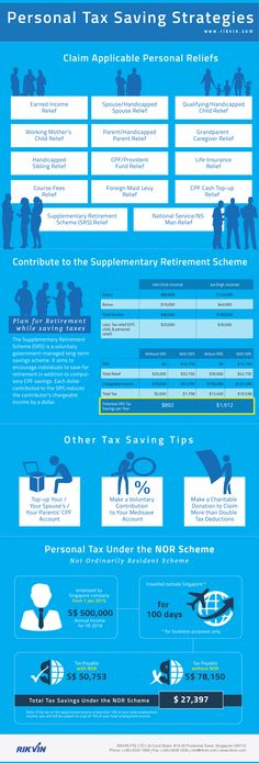 Infographic Ideas infographics income tax : Form C-S is an abridged 3-page Income Tax Returns form for ...