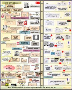 1960 -1971 Dönemi Türkiye Genel Seçimler 27 Mayıs'ın hemen e...