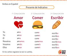 If you are beginning with Spanish learning, to conjugate verbs is basic, so this post can be very useful for you. And if you are advanced, never is too late to give you a quick reminder :)  ------  Si estás empezando a aprender español, conjugar verbos es muy importante y esto te puede ser muy útil. Y si tu nivel es avanzado, nunca viene mal recordarlo :)