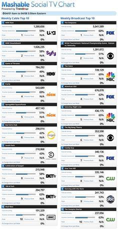 Social TV chart #infographic