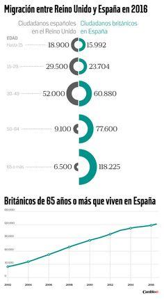 Infografía | Reino Unido Vs España: el intercambio generacional en tiempos de Brexit | Cambio16