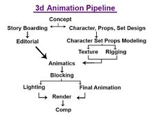 3d animation essay