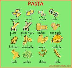Italian Language ~ pasta types                                                                                                                                                                                 More