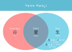 Devil Venn kanji japanese words arghlblargh! Japanese To English, Study Japanese, Japanese Culture, Learning Japanese, Kanji Japanese, Japanese Phrases, Japanese Words, Japanese Things, Hiragana