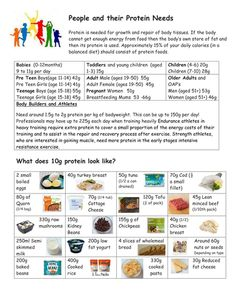 Protein Foods - the nutrient and the ingredient Protein Sources, Protein Foods, Food Therapy, Therapy Ideas, Food Technology, School Health, Body Tissues, Nutritional Value, Food Science
