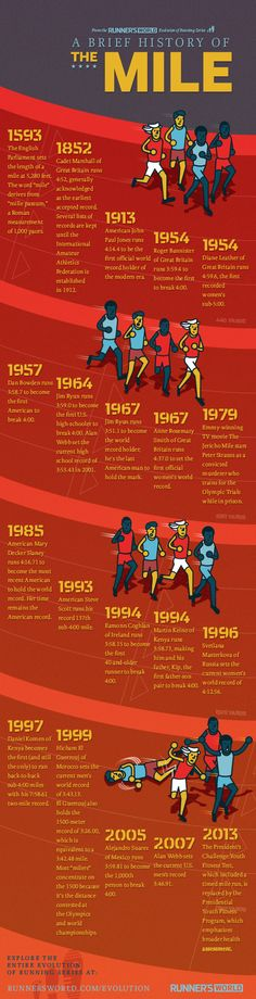 A Brief History of the Mile. via @Runner's World   #NationalRunningDay