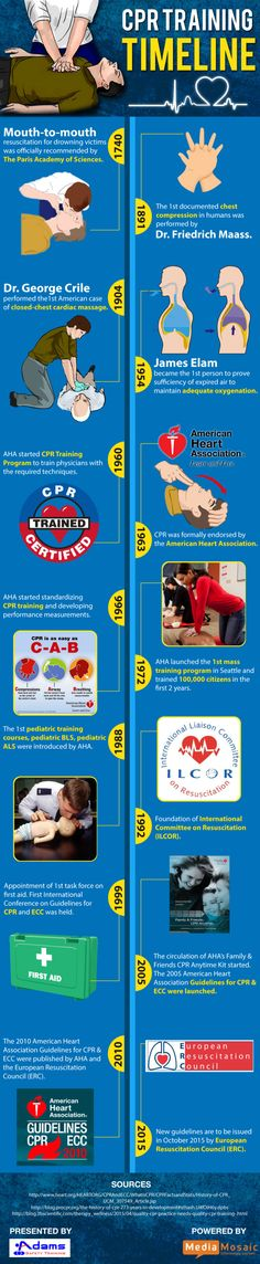The #CPR originated in the year 1740 when the Paris Academy of Sciences officially recommended mouth-to-mouth resuscitation for drowning victims. See the below #infographic to learn more about CPR history.