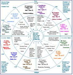 Image detail for -tutorial for beginning astrologers by Celeste Teal provides keys and ...