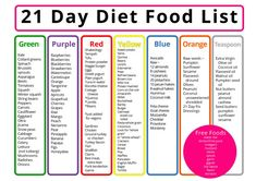 Get our complete 21 Day Diet Food and Shopping List to use with the 21 Day Fix P.Get our complete 21 Day Diet Food and Shopping List to use with the 21 Day Fix Program! Print this off and lam Diet Food List, Food Lists, Diet Tips, Diet Recipes, Low Carb Food List, Low Calorie Foods List, Low Glycemic Foods List, Smoothie Recipes, Carb Free Diet