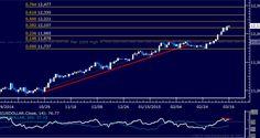 U.S. Dollar Technical Analysis: Is Upside Momentum Fading? http://forex-quebec.com/usdollar-technical-analysis-is-upside-momentum-fading/ #USD #Dollar #Forex