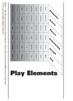 Why Is Play Important, Element Chart, Helicopter Parent, Emotional Development, Gross Motor Skills, Play Therapy, Coping Skills, Enough Is Enough, Consideration