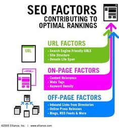 SEO Factors #SEO, #marketing, #internet, https://apps.facebook.com/yangutu