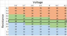 Sub Ohm chart ( Resistance x Voltage = Amps )