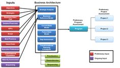 Prodigy | Business Architecture