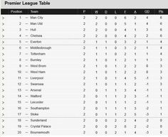 Nice day sports epl table 24 january 2016 have a nice for Football league tables 2016