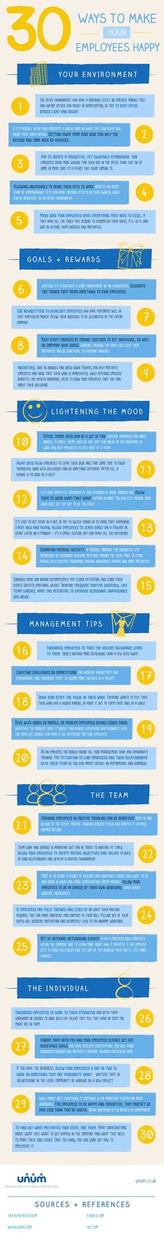 30 simple ways to make your employees happier  Read more: http://www.businessinsider.com/simple-ways-to-make-your-employees-happy-2015-4#ixzz3XyeRLE8A