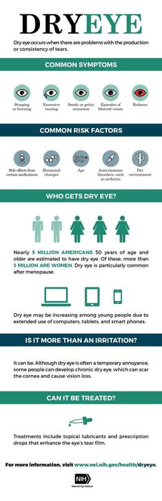 If you work in a dry environment (and who in New Mexico doesn't?), you and your colleagues may be at risk for dry eye. Knowing the risk factors, symptoms, and treatment options can help. Share this infographic on dry eye with your coworkers. Health And Nutrition, Health Tips, Dry Eye Treatment, Dry Eye Symptoms, Eye Facts, Eye Sight Improvement, Healthy Eyes, Eye Exam, Eyes Problems