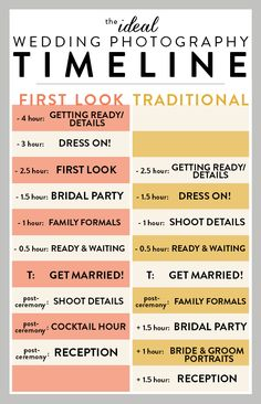 Ideal Wedding Timeline