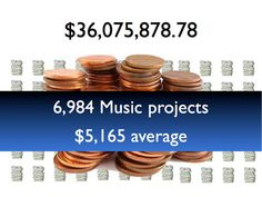 Kickstarter has pumped $36,000,000 into the music industry.