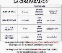 Voici un exercice pour pratiquer la comparaison: