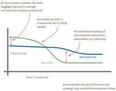 The microservice architectural style is useful for handling complex systems, but brings its own complexity so should not be used for simpler environments.