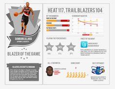 Trail Blazers Vs. Heat Infographic