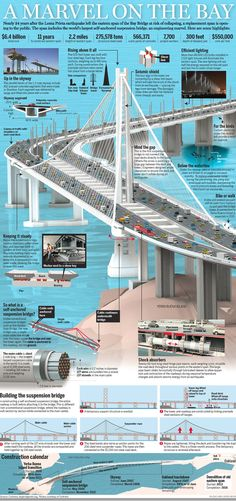 Cool graphic from the San Jose Mercury News about the Eastern Span of the San Francisco-Oakland Bay Bridge.