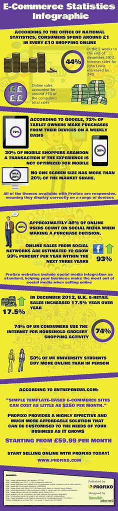 E-Commerce Statistics - #Infographic via #BornToBeSocial