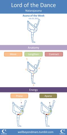 Asana of the Week: Dancer's If you are looking for a more in depth version, hit my blog.
