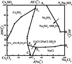 ASAP Solid–Liquid Phase Equilibrium for the Reciprocal Quaternary System (Na l. - Natural Resources - ASAP Solid–Liquid Phase Equilibrium for the Reciprocal Quaternary System (Na less than sup greate - Greater Than, Natural Resources, Sustainability, Nature, Recipe, Naturaleza, Recipes, Sustainable Development, The Great Outdoors