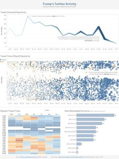 Dashboard Examples, Dashboard Design, Information Visualization, Data Visualization, Visual Analytics, Analytics Dashboard, Information Design, Dashboards, Data Science