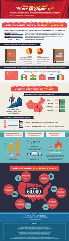 [INFOGRAPHIC] The End of Made In China Manufacturing