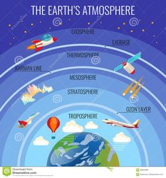 the earths atmosphere structure with white clouds that rain colourful satellite flying aircraft red air-balloon etc. and names of layer above earth planet. vector poster of planet surrounding Weather Science, Science Facts, Teaching Science, Science Education, Science For Kids, Science Activities, Social Science, Physical Science, Geography Activities