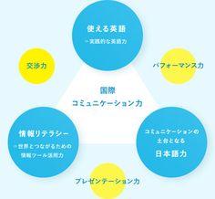 国際コミュニケーション力 Info Graphics, Web Design, Color, Design Web, Infographic, Colour, Website Designs, Infographics, Site Design
