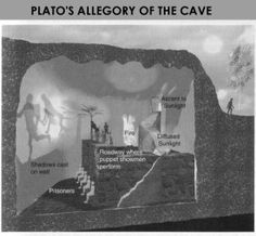 How can you connect the term Man to Plato's Allegory of the Cave/?