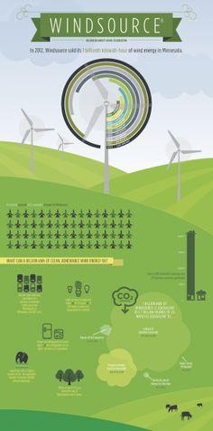 WindSource: The power of renewable energy #renewableenergy #renewables #windenergy