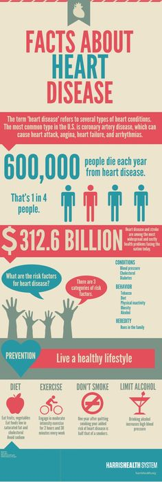 Facts about heart disease infographic