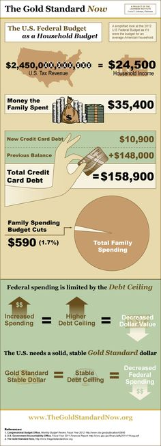 Typical Household Budget - Without Busting The Bank2 | Finance ...