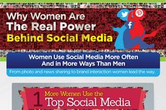 Women are not only using social media sites like Facebook and Pinterest more than men. They're also using those social media outlets in …