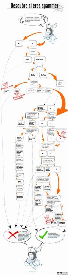 ¿Eres un #spammer? (individuos o empresas que envían correo no deseado)