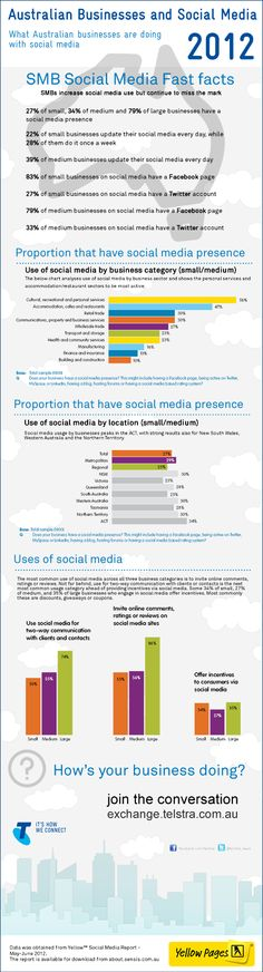 Australian Social Media Business Fast Facts – 2012