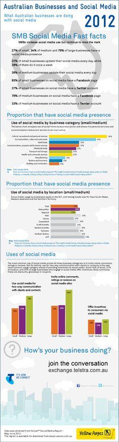Australian Social Media Business Fast Facts – 2012