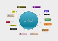 My Personal Learning Environment #REDucacion by @j_ivis