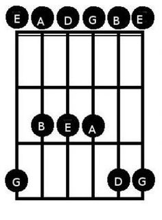 Want to play smoking hot blues guitar licks like SRV? Start here, with this easy introduction to playing blues guitar, with scale diagrams and great advice. Blues Guitar Chords, Guitar Chords And Scales, Blues Guitar Lessons, Music Theory Guitar, Guitar Songs, Music Chords, Blue Guitar, Easy Guitar, Guitar Tips