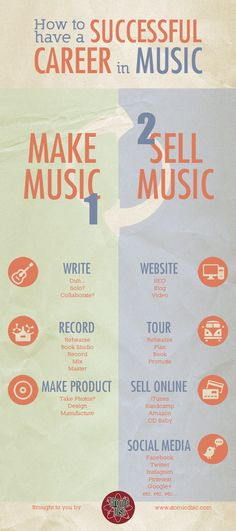 Infographic that shows the basic steps necessary to have a successful career in music.